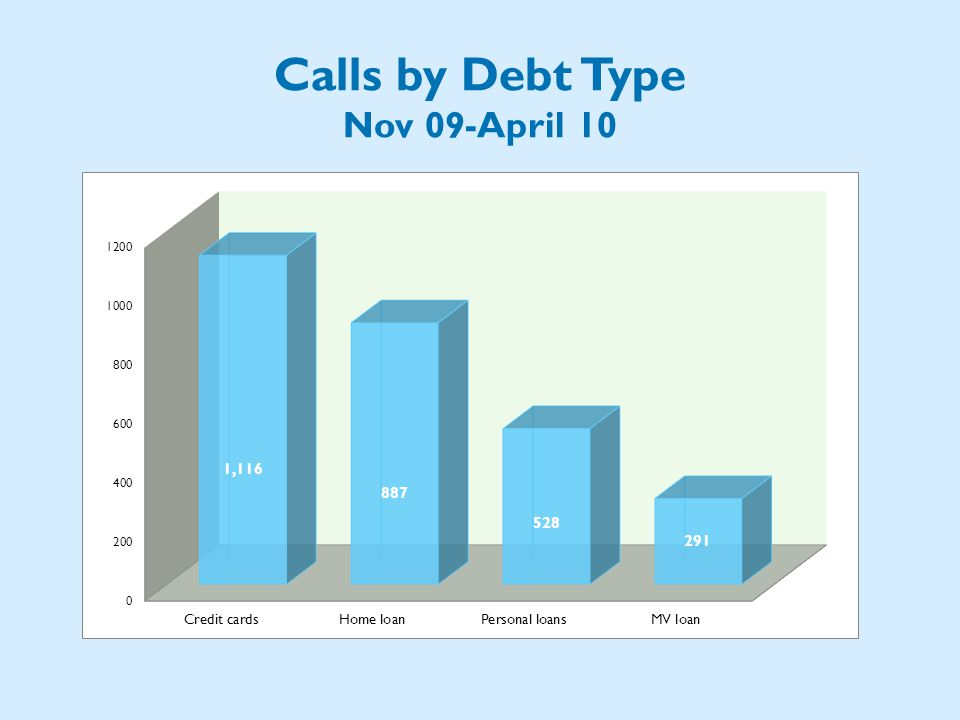 Calls by Debt Type Nov 09-April 10