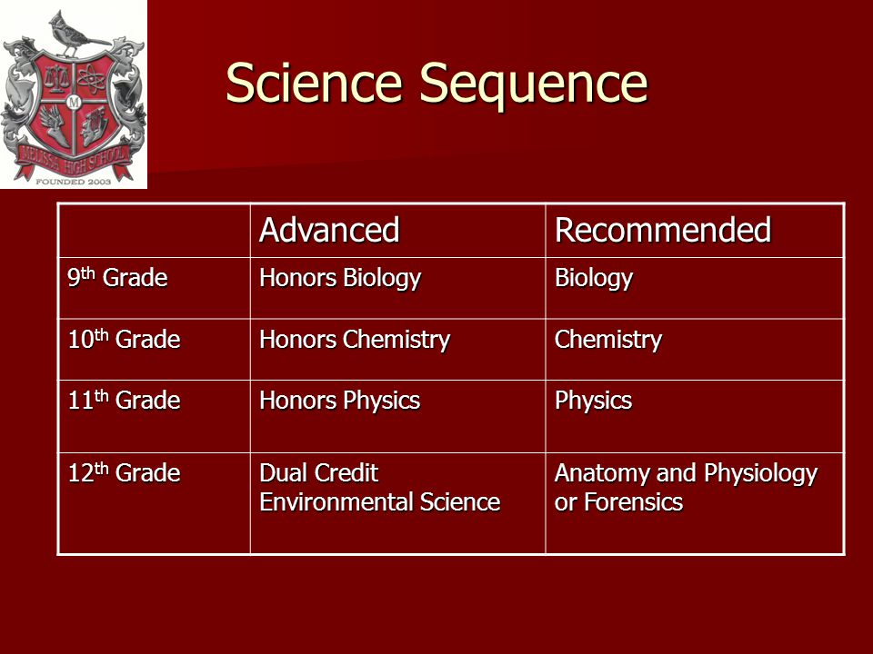 Science Sequence AdvancedRecommended 9 th Grade Honors Biology Biology 10 th Grade Honors Chemistry Chemistry 11 th Grade Honors Physics Physics 12 th Grade Dual Credit Environmental Science Anatomy and Physiology or Forensics