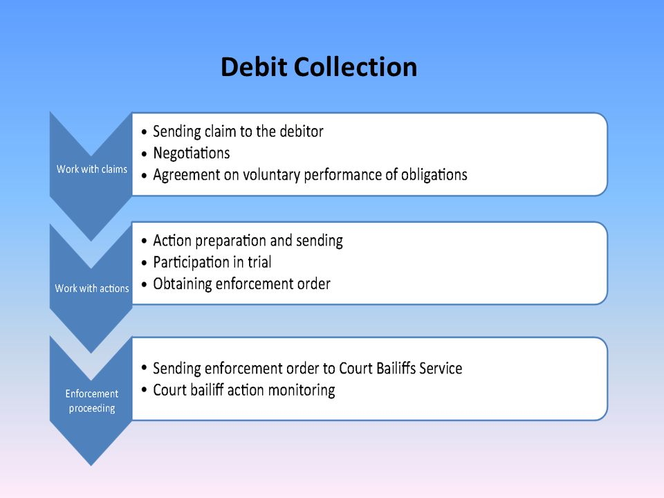 Debit Collection