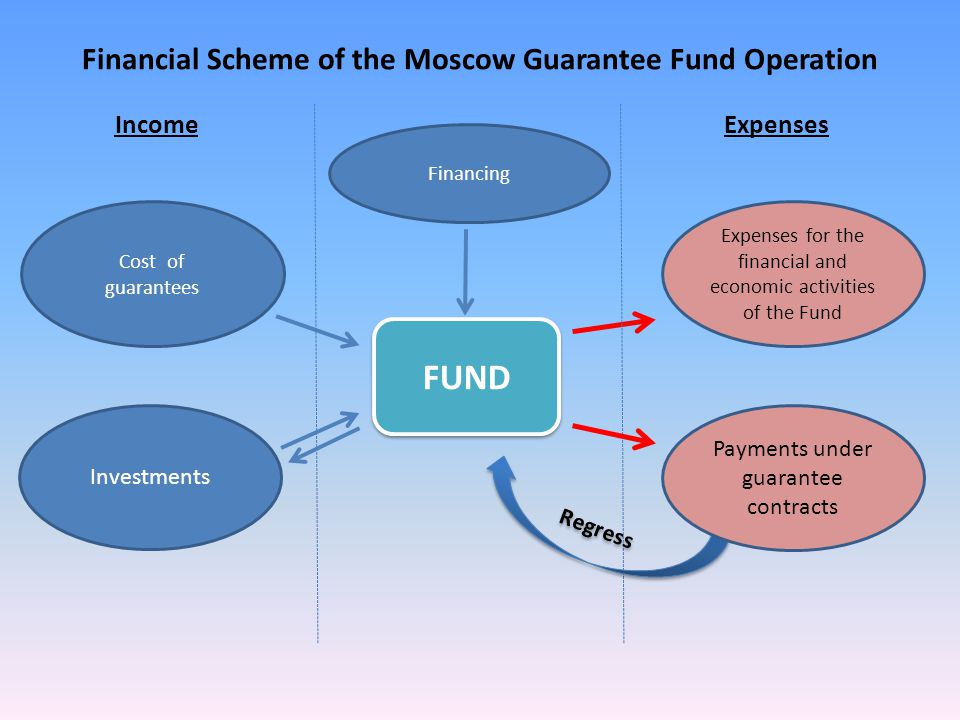 Financial Scheme of the Moscow Guarantee Fund Operation Financing FUND Expenses for the financial and economic activities of the Fund IncomeExpenses Regress Payments under guarantee contracts Cost of guarantees Investments