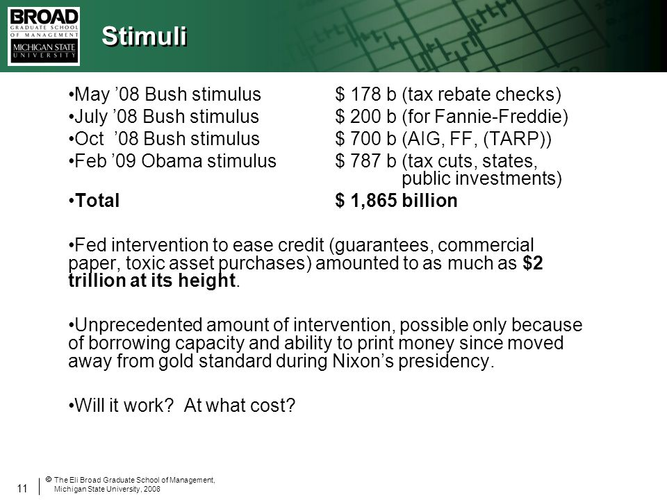 11 The Eli Broad Graduate School of Management, Michigan State University, 2008 Stimuli May 08 Bush stimulus$ 178 b (tax rebate checks) July 08 Bush stimulus$ 200 b (for Fannie-Freddie) Oct 08 Bush stimulus$ 700 b (AIG, FF, (TARP)) Feb 09 Obama stimulus$ 787 b (tax cuts, states, public investments) Total$ 1,865 billion Fed intervention to ease credit (guarantees, commercial paper, toxic asset purchases) amounted to as much as $2 trillion at its height.