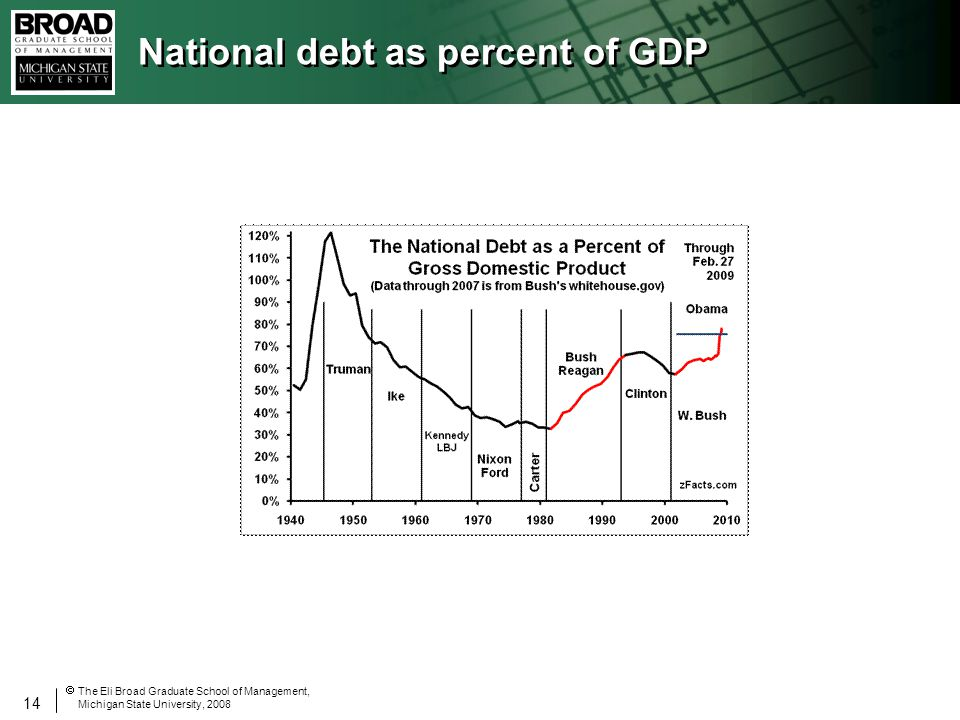 14 The Eli Broad Graduate School of Management, Michigan State University, 2008 National debt as percent of GDP