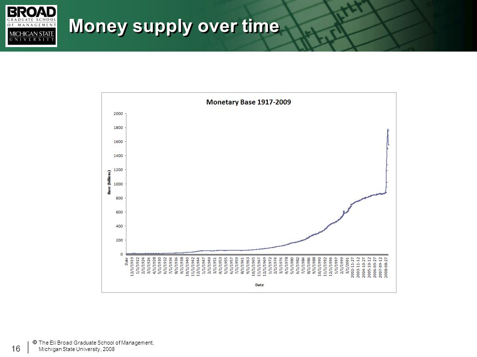 16 The Eli Broad Graduate School of Management, Michigan State University, 2008 Money supply over time