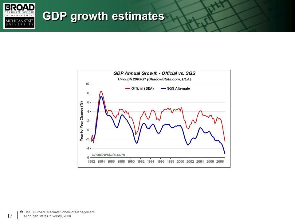 17 The Eli Broad Graduate School of Management, Michigan State University, 2008 GDP growth estimates
