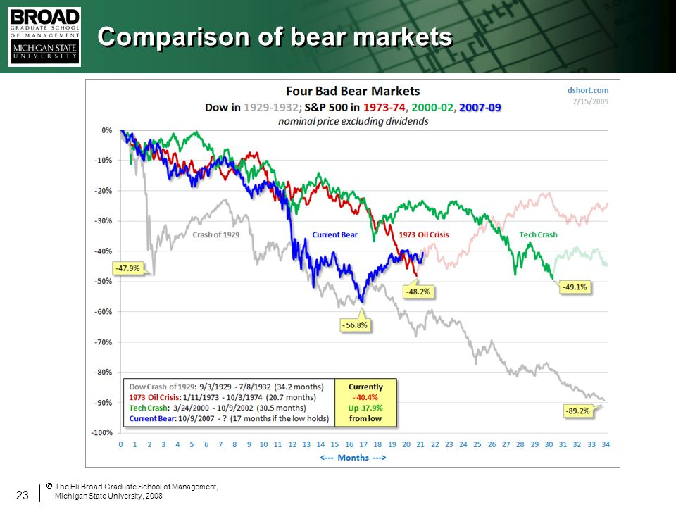 23 The Eli Broad Graduate School of Management, Michigan State University, 2008 Comparison of bear markets