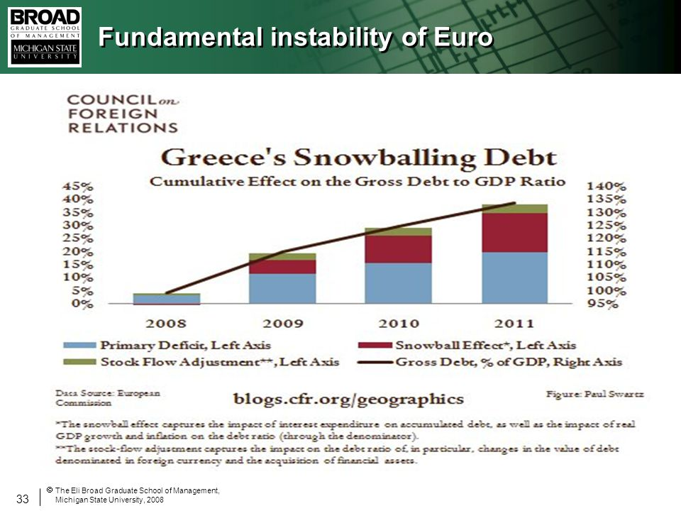 33 The Eli Broad Graduate School of Management, Michigan State University, 2008 Fundamental instability of Euro