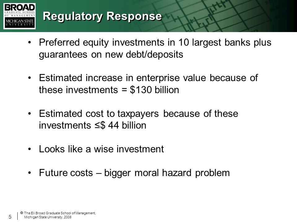 5 The Eli Broad Graduate School of Management, Michigan State University, 2008 Regulatory Response Preferred equity investments in 10 largest banks plus guarantees on new debt/deposits Estimated increase in enterprise value because of these investments = $130 billion Estimated cost to taxpayers because of these investments $ 44 billion Looks like a wise investment Future costs – bigger moral hazard problem