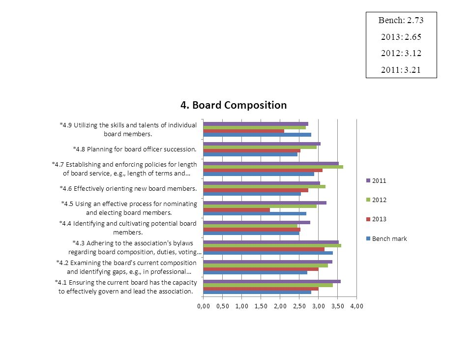9 Bench: 2.73 2013: 2.65 2012: 3.12 2011: 3.21