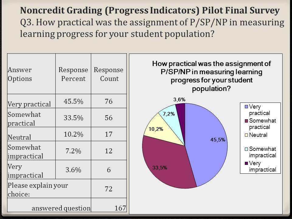 Noncredit Grading (Progress Indicators) Pilot Final Survey Q3.