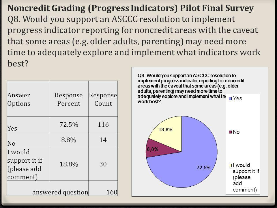 Noncredit Grading (Progress Indicators) Pilot Final Survey Q8.