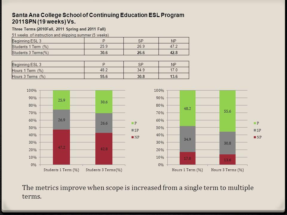 Santa Ana College School of Continuing Education ESL Program 2011SPN (19 weeks) Vs.