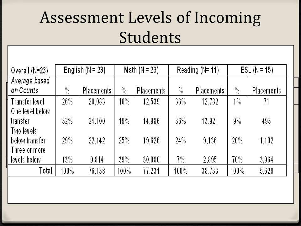 Assessment Levels of Incoming Students