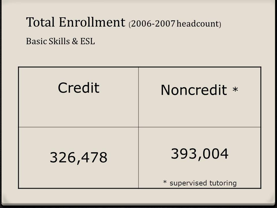 Credit Noncredit * 326,478 393,004 * supervised tutoring Total Enrollment ( 2006-2007 headcount ) Basic Skills & ESL