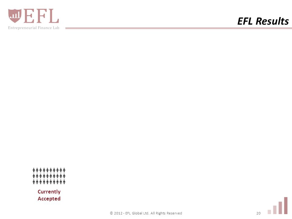Currently Accepted EFL Results © 2012 - EFL Global Ltd. All Rights Reserved20