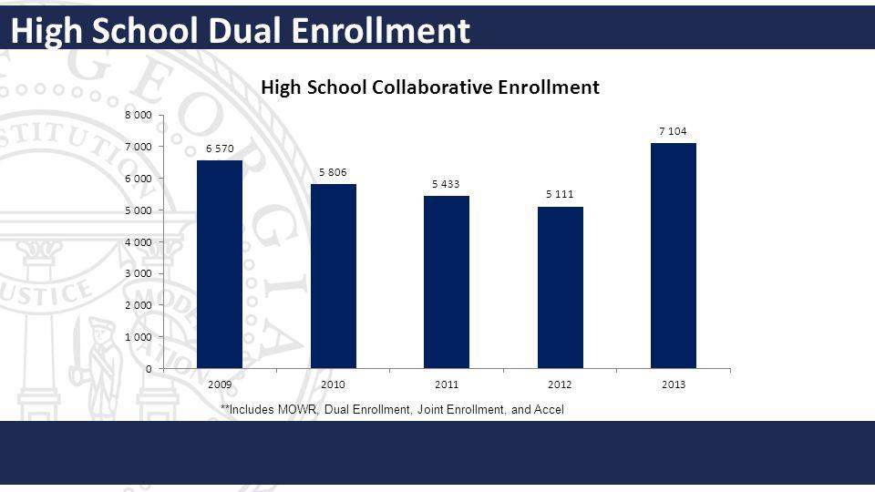 High School Dual Enrollment **Includes MOWR, Dual Enrollment, Joint Enrollment, and Accel