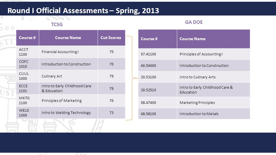 Round I Official Assessments – Spring, 2013 TCSG Course #Course NameCut Scores ACCT 1100 Financial Accounting I75 COFC 1010 Introduction to Constructi