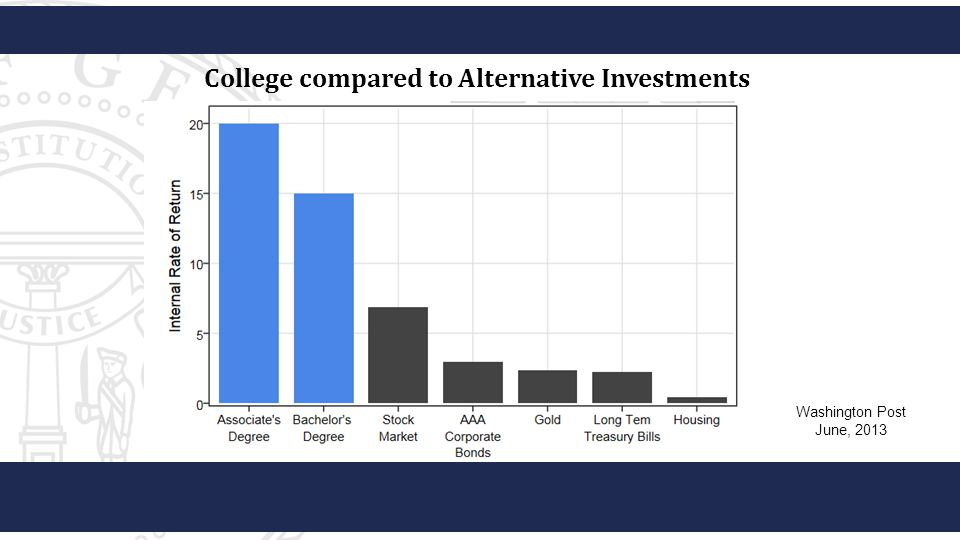 College compared to Alternative Investments Washington Post June, 2013