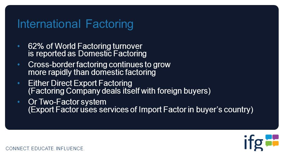 CONNECT. EDUCATE. INFLUENCE. International Factoring 62% of World Factoring turnover is reported as Domestic Factoring Cross-border factoring continue