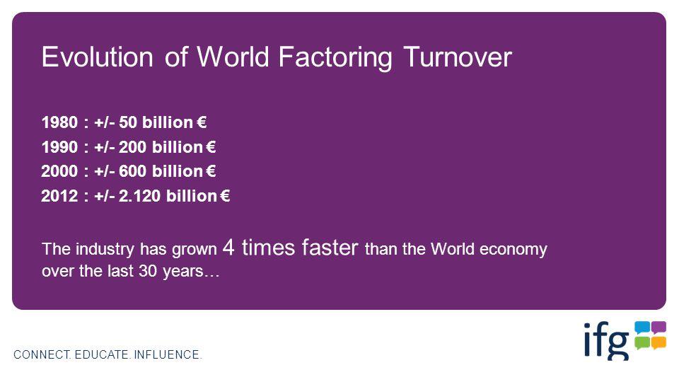 CONNECT. EDUCATE. INFLUENCE. Evolution of World Factoring Turnover 1980 : +/- 50 billion 1990 : +/- 200 billion 2000 : +/- 600 billion 2012 : +/- 2.12