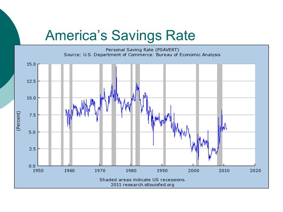 Americas Savings Rate