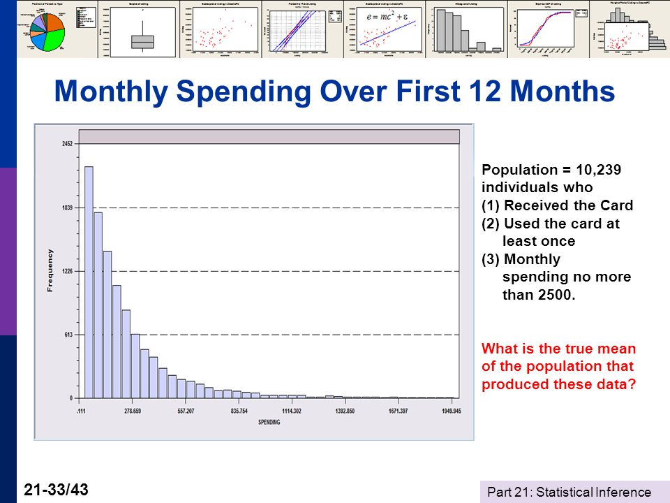Part 21: Statistical Inference 21-33/43 Monthly Spending Over First 12 Months Population = 10,239 individuals who (1) Received the Card (2) Used the card at least once (3) Monthly spending no more than 2500.