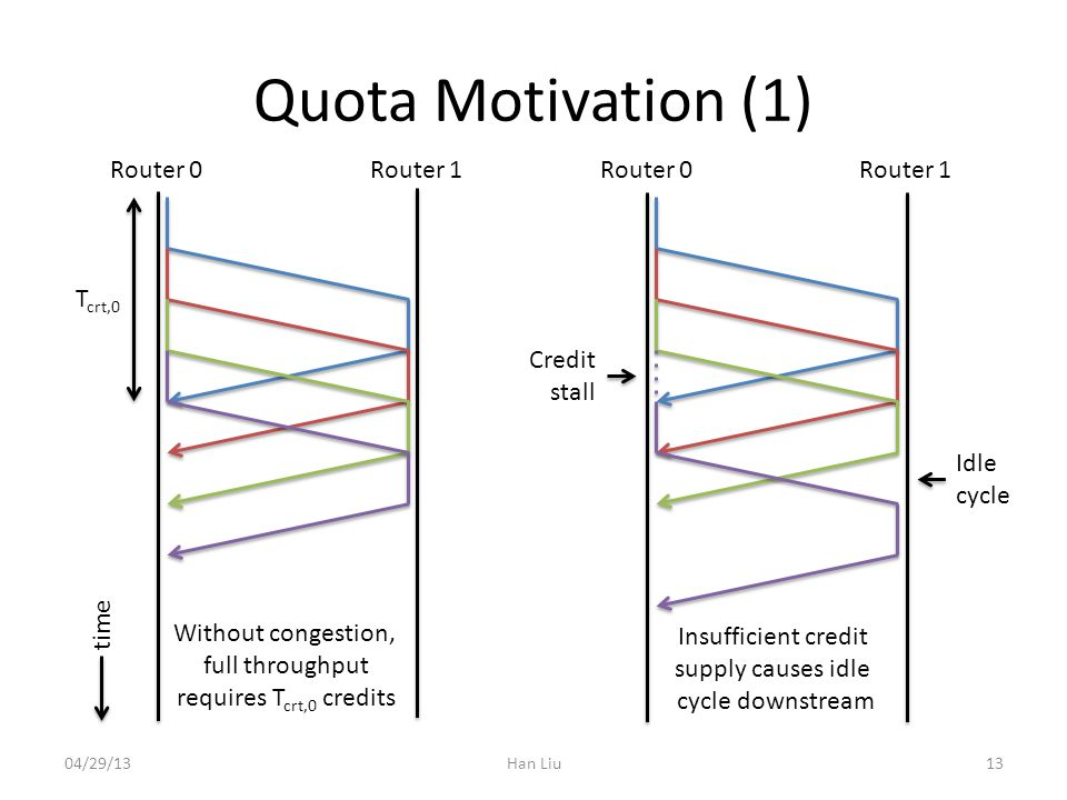 Quota Motivation (1) Han Liu T crt,0 Without congestion, full throughput requires T crt,0 credits Router 0Router 1Router 0Router 1 1304/29/13 Credit stall Insufficient credit supply causes idle cycle downstream Idle cycle time