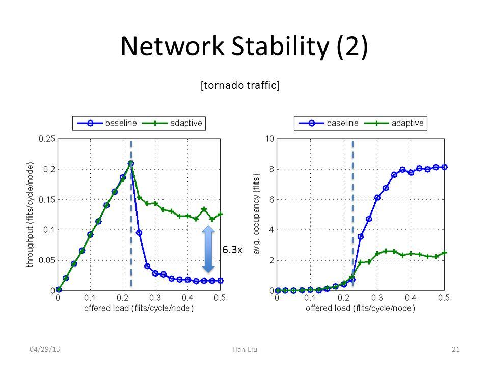 Network Stability (2) Han Liu [tornado traffic] 6.3x 2104/29/13