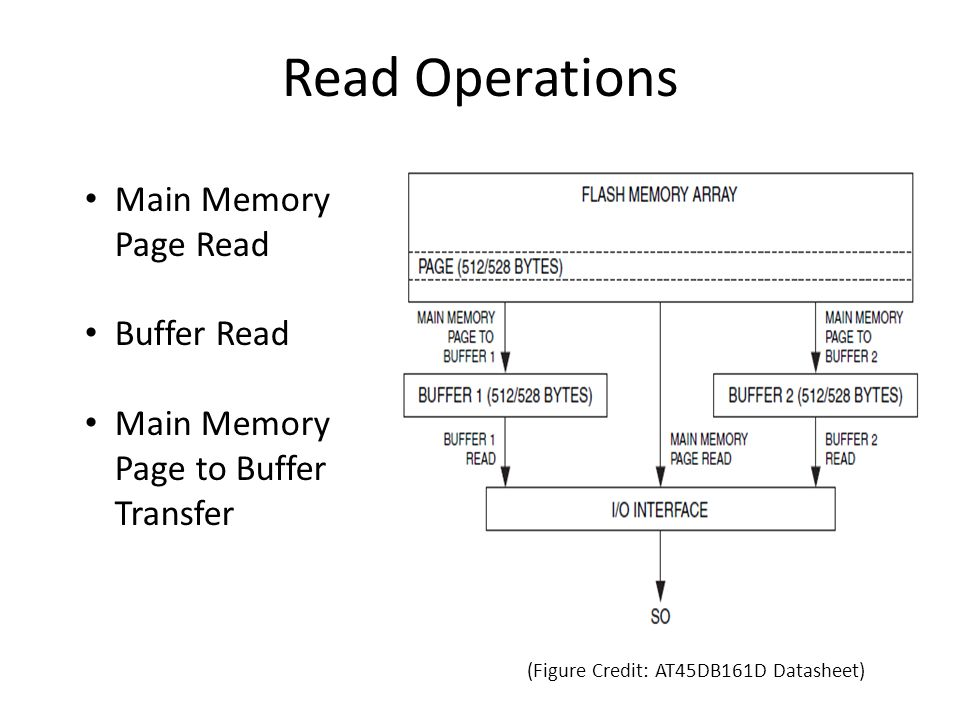 Read Operations Main Memory Page Read Buffer Read Main Memory Page to Buffer Transfer (Figure Credit: AT45DB161D Datasheet)