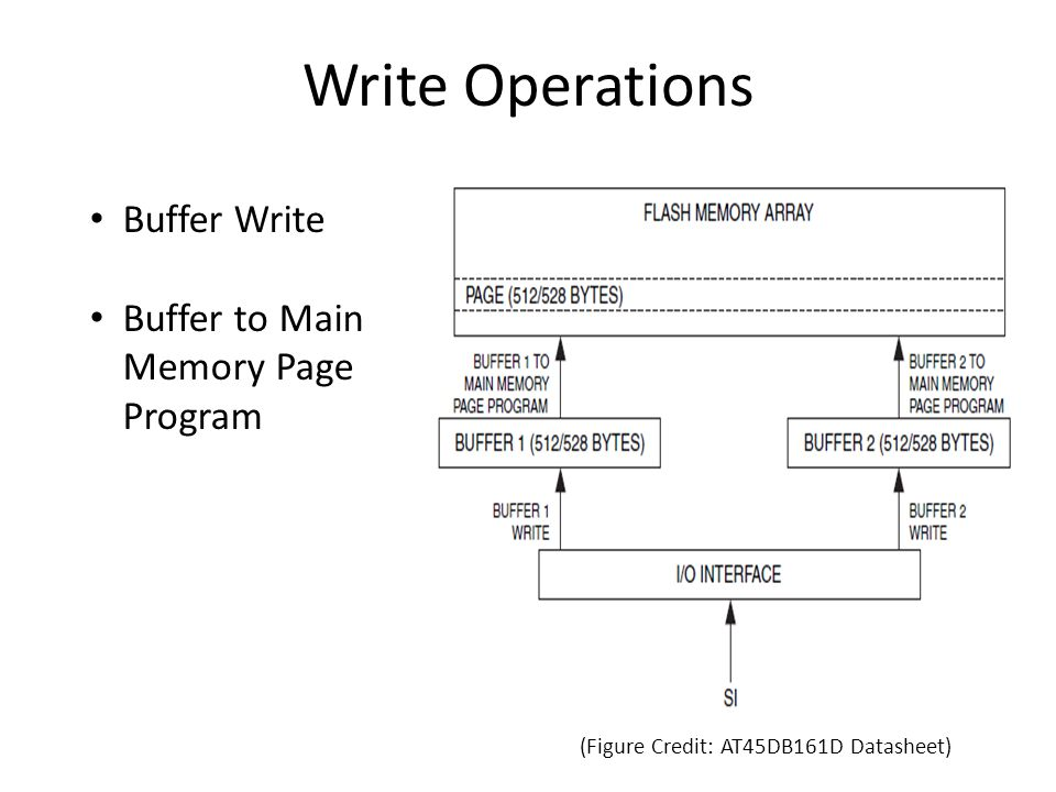 Write Operations Buffer Write Buffer to Main Memory Page Program (Figure Credit: AT45DB161D Datasheet)