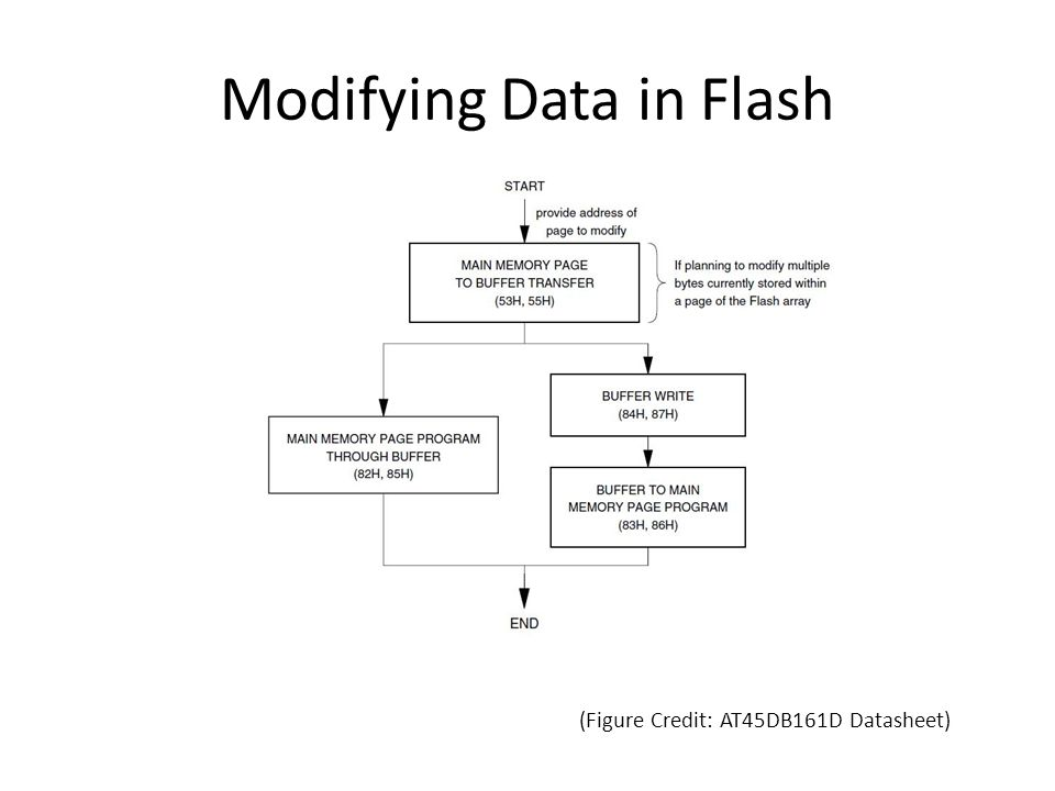 Modifying Data in Flash (Figure Credit: AT45DB161D Datasheet)