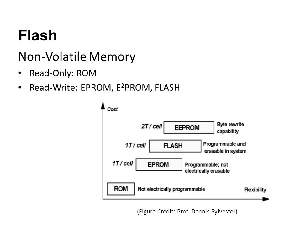 Flash Non-Volatile Memory Read-Only: ROM Read-Write: EPROM, E 2 PROM, FLASH (Figure Credit: Prof.