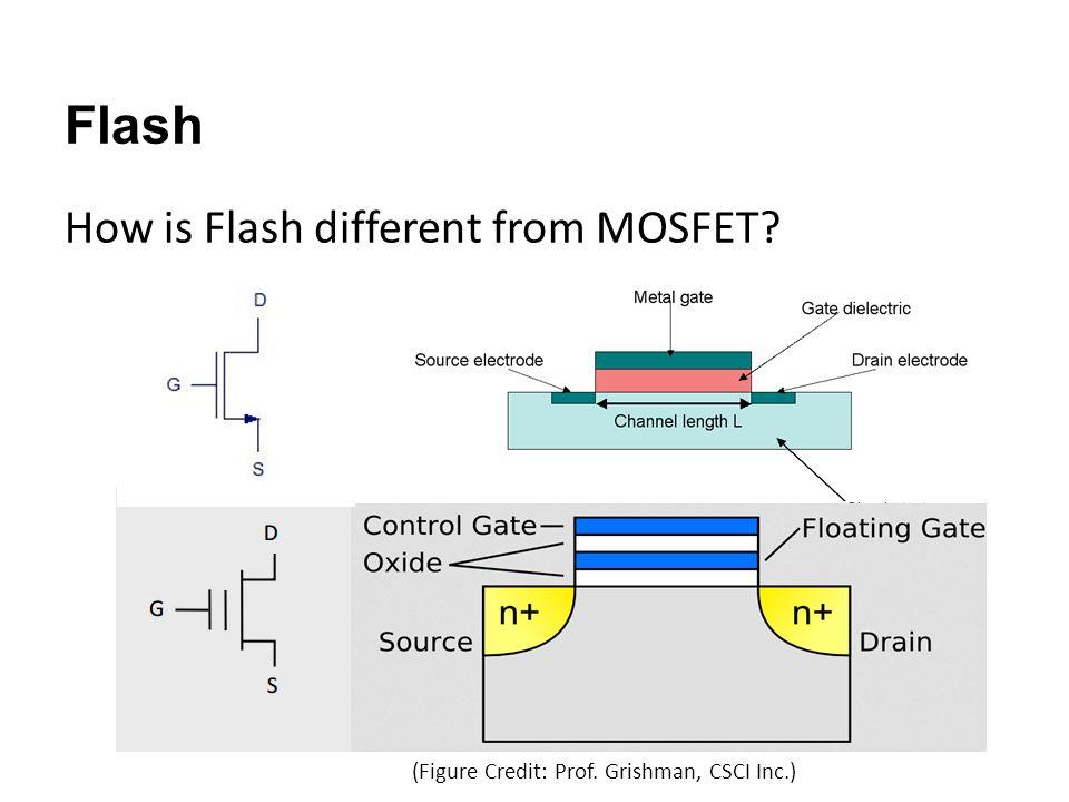 Flash Operations Writes a Logic ZERO Writes a Logic ONE (Figure Credit: S.