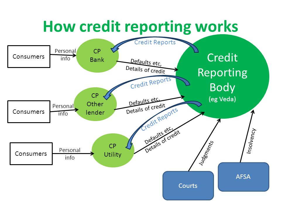 Defaults etc, Details of credit How credit reporting works Credit Reporting Body (eg Veda) Courts AFSA CP Bank CP Other lender CP Utility Consumers Personal info Judgments Insolvency Defaults etc, Details of credit Defaults etc, Details of credit Credit Reports
