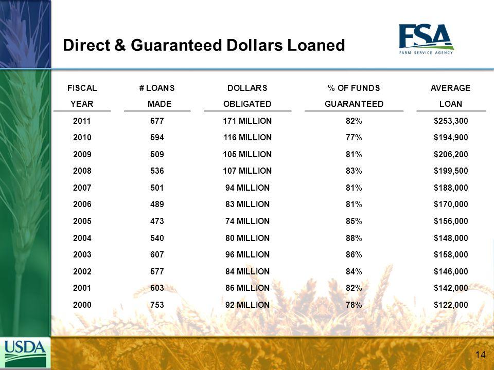 Direct & Guaranteed Dollars Loaned FISCAL# LOANSDOLLARS% OF FUNDSAVERAGE YEAR MADEOBLIGATEDGUARANTEEDLOAN 2011677171 MILLION82%$253,300 2010594116 MILLION77%$194,900 2009509105 MILLION81%$206,200 2008536107 MILLION83%$199,500 200750194 MILLION81%$188,000 200648983 MILLION81%$170,000 200547374 MILLION85%$156,000 200454080 MILLION88%$148,000 200360796 MILLION86%$158,000 200257784 MILLION84%$146,000 200160386 MILLION82%$142,000 200075392 MILLION78%$122,000 14
