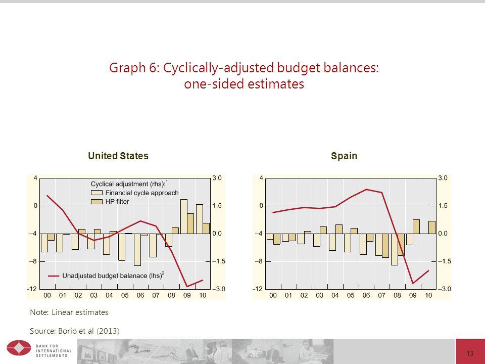 13 SpainUnited States Graph 6: Cyclically-adjusted budget balances: one-sided estimates Source: Borio et al (2013) Note: Linear estimates