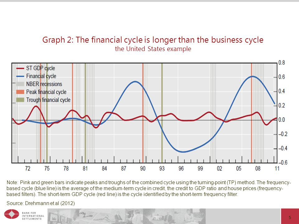 5 Graph 2: The financial cycle is longer than the business cycle the United States example Note: Pink and green bars indicate peaks and troughs of the