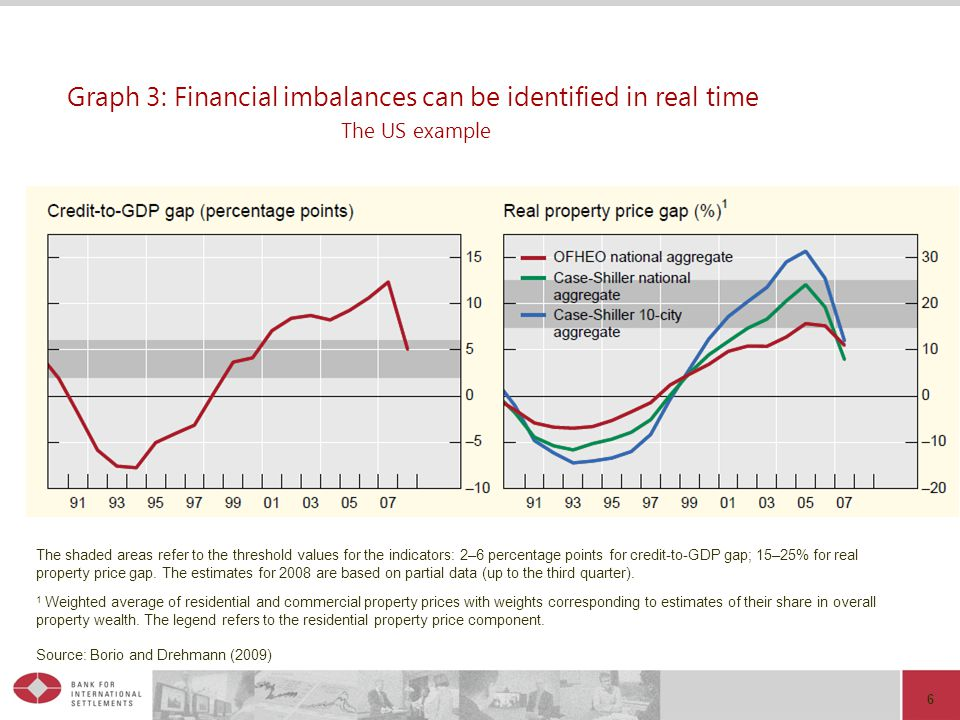 6 Graph 3: Financial imbalances can be identified in real time The US example The shaded areas refer to the threshold values for the indicators: 2–6 p