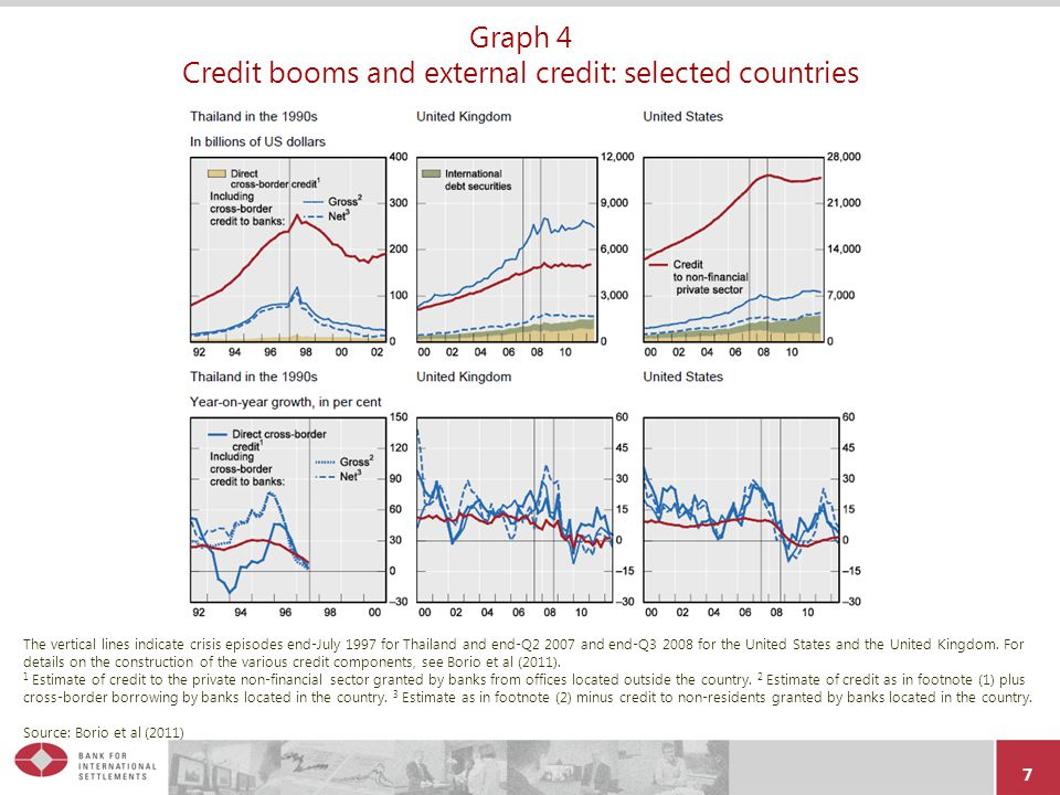 7 Graph 4 Credit booms and external credit: selected countries The vertical lines indicate crisis episodes end-July 1997 for Thailand and end-Q2 2007