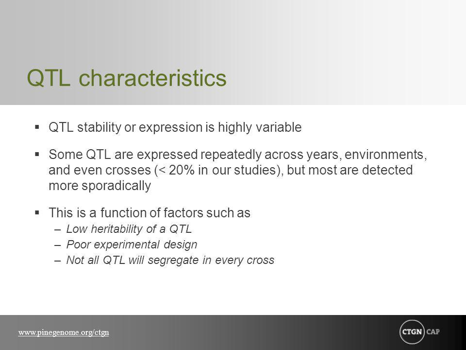 www.pinegenome.org/ctgn QTL characteristics QTL stability or expression is highly variable Some QTL are expressed repeatedly across years, environments, and even crosses (< 20% in our studies), but most are detected more sporadically This is a function of factors such as –Low heritability of a QTL –Poor experimental design –Not all QTL will segregate in every cross