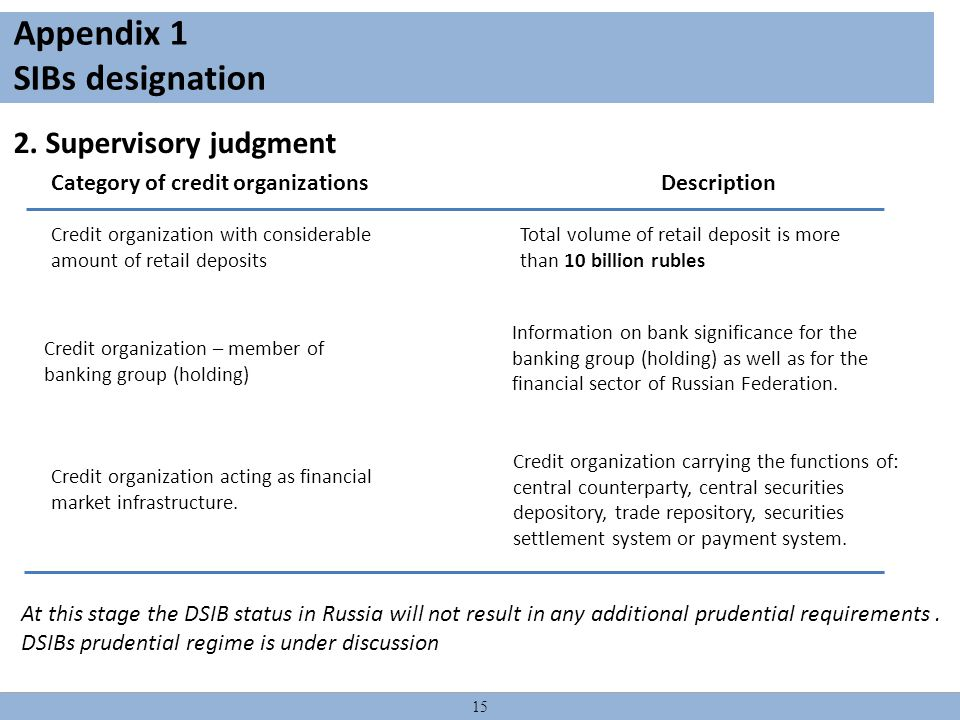 2. Supervisory judgment Category of credit organizationsDescription Credit organization – member of banking group (holding) Information on bank signif
