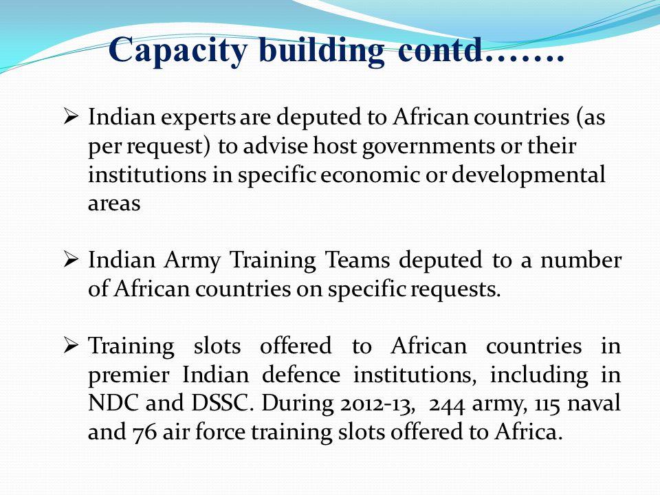 Capacity building contd…….