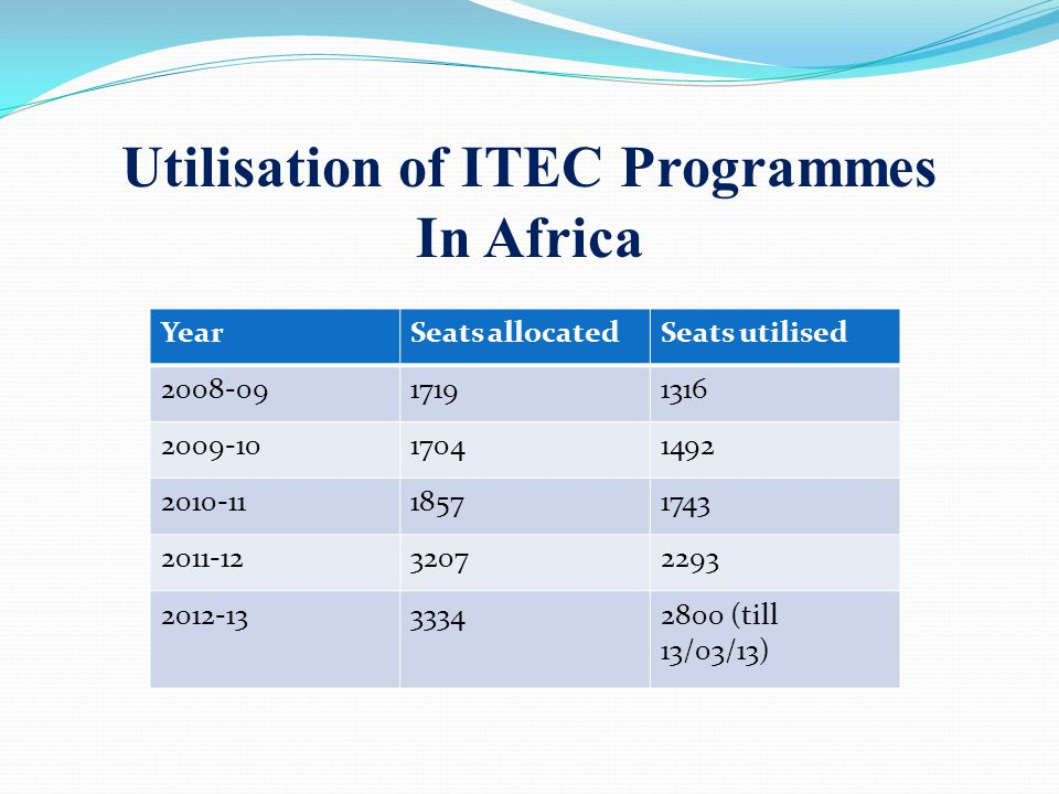 Utilisation of ITEC Programmes In Africa YearSeats allocatedSeats utilised 2008-0917191316 2009-1017041492 2010-1118571743 2011-1232072293 2012-1333342800 (till 13/03/13)