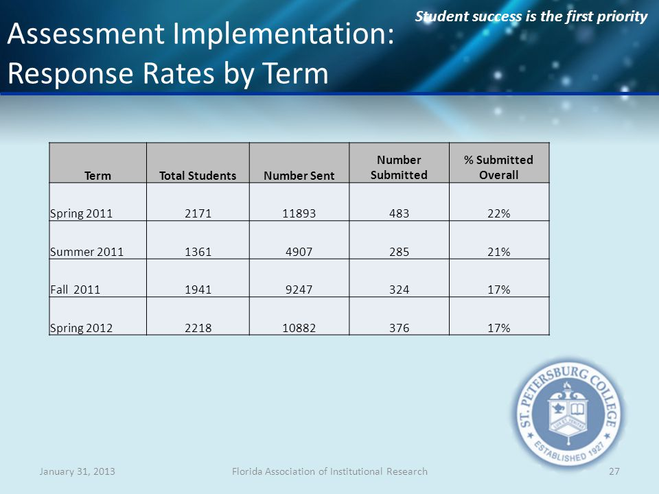 Student success is the first priority January 31, 2013Florida Association of Institutional Research27 Assessment Implementation: Response Rates by Term TermTotal StudentsNumber Sent Number Submitted % Submitted Overall Spring 201121711189348322% Summer 20111361490728521% Fall 20111941924732417% Spring 201222181088237617%