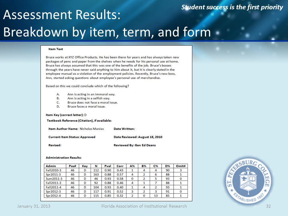Student success is the first priority January 31, 2013Florida Association of Institutional Research32 Assessment Results: Breakdown by item, term, and form