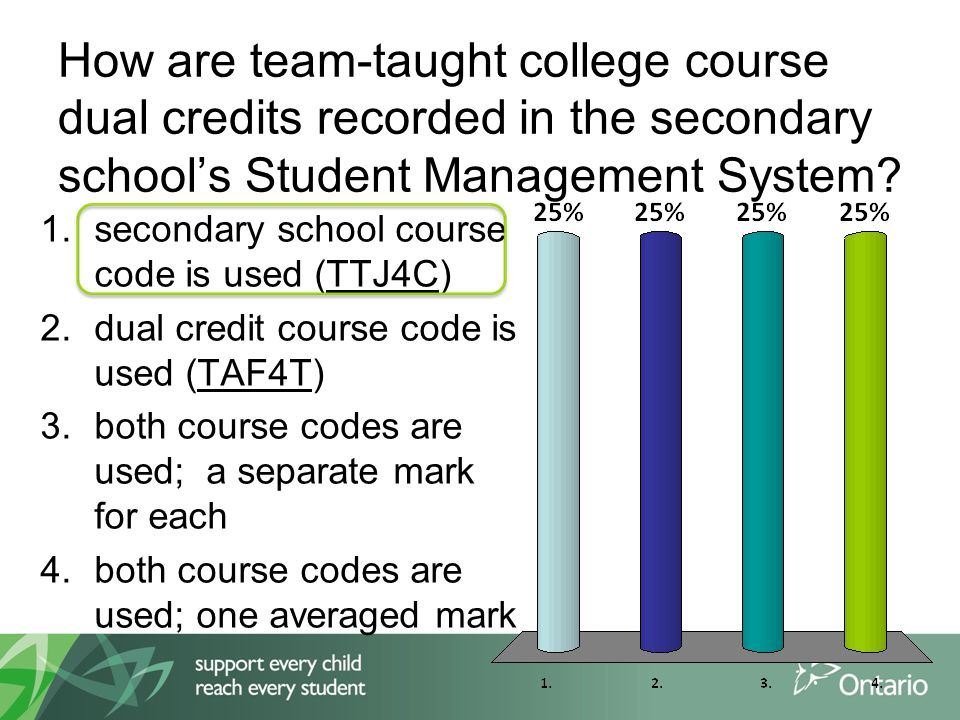 How are team-taught college course dual credits recorded in the secondary schools Student Management System.