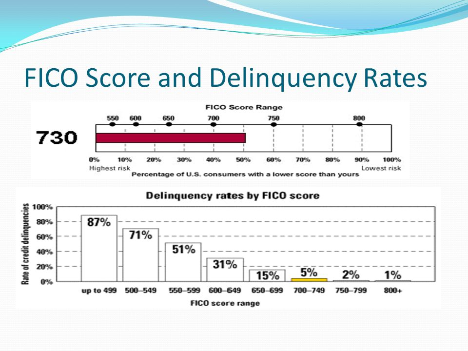 FICO Score and Delinquency Rates