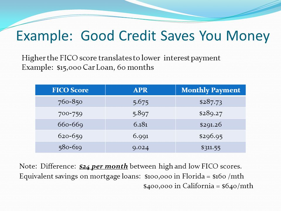 Example: Good Credit Saves You Money Note: Difference: $24 per month between high and low FICO scores.
