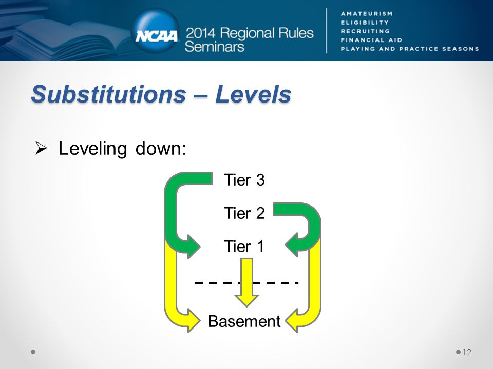 Substitutions – Levels Leveling down: Tier 3 Tier 2 Tier 1 Basement 12