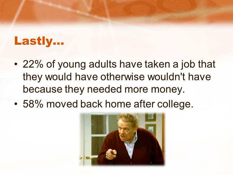 Lastly… 22% of young adults have taken a job that they would have otherwise wouldn't have because they needed more money. 58% moved back home after co