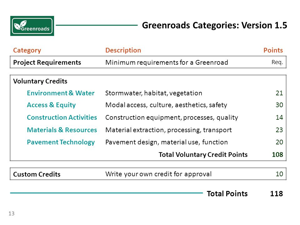 13 CategoryDescriptionPoints Project RequirementsMinimum requirements for a Greenroad Req.